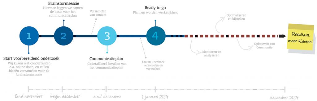 Het proces van Sartcheck voor een goede content strategie grafisch weergegeven