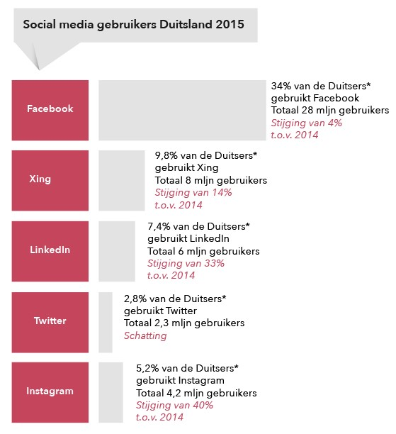 social media gebruik Duitsland
